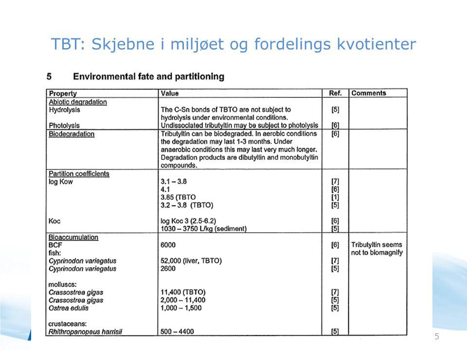 TBT: Skjebne i miljøet og fordelings kvotienter