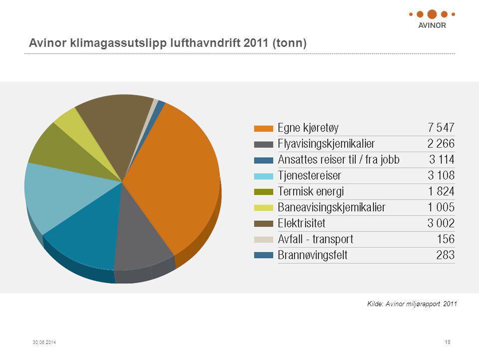 Avinor klimagassutslipp lufthavndrift 2011 (tonn)