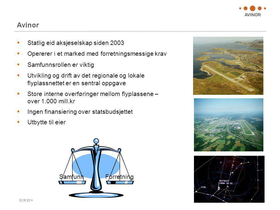 Avinor Statlig eid aksjeselskap siden 2003