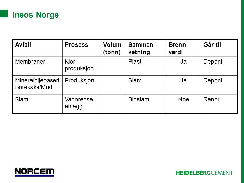 Ineos Norge Avfall Prosess Volum (tonn) Sammen-setning Brenn-verdi