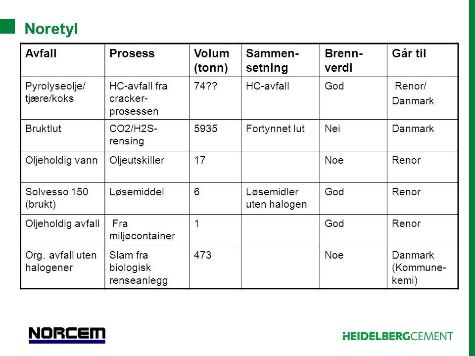 Noretyl Avfall Prosess Volum (tonn) Sammen-setning Brenn-verdi Går til