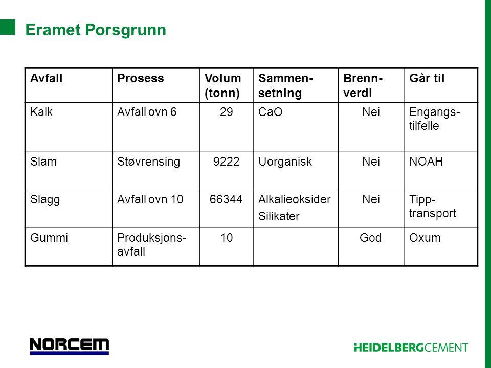 Eramet Porsgrunn Avfall Prosess Volum (tonn) Sammen-setning