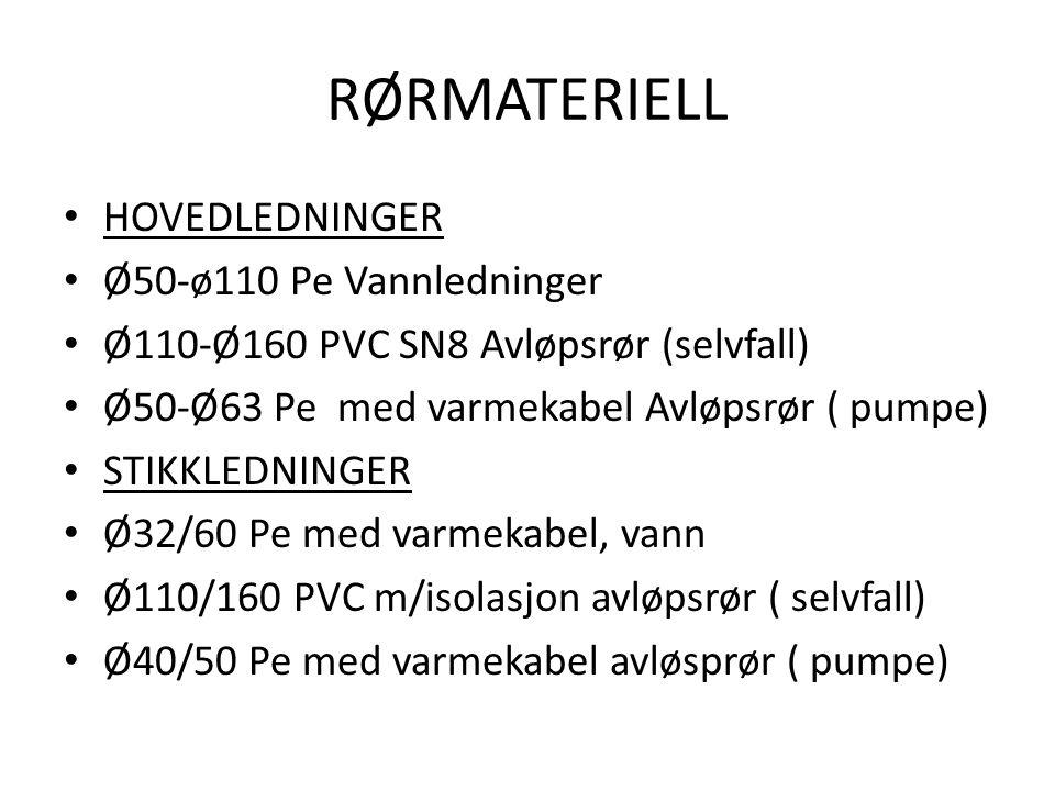 RØRMATERIELL HOVEDLEDNINGER Ø50-ø110 Pe Vannledninger