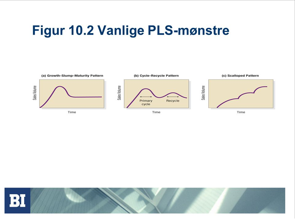Figur 10.2 Vanlige PLS-mønstre