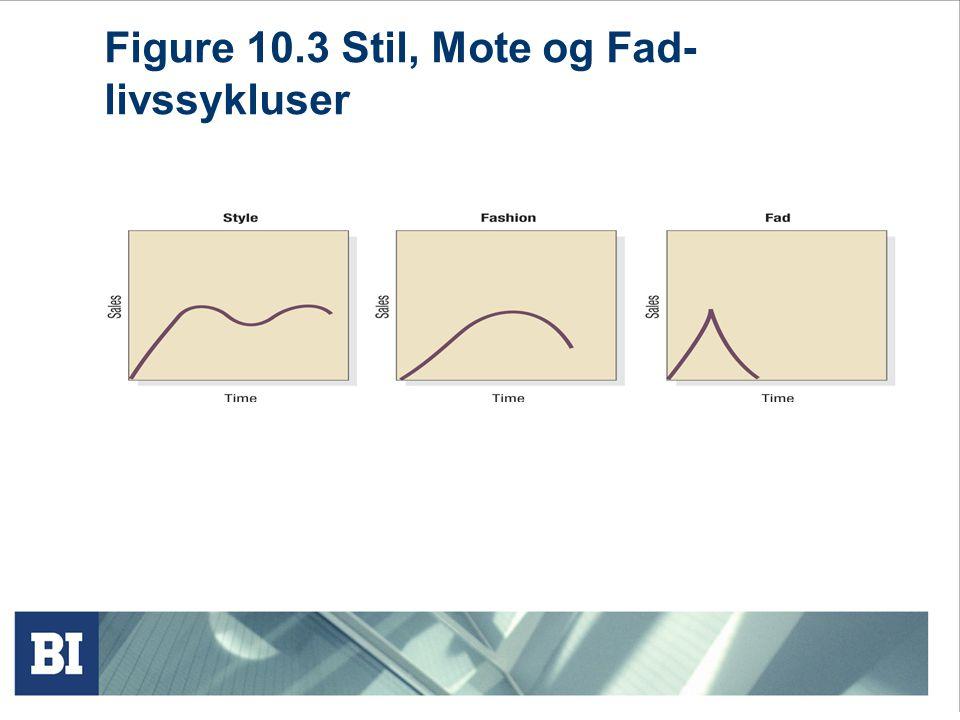 Figure 10.3 Stil, Mote og Fad-livssykluser