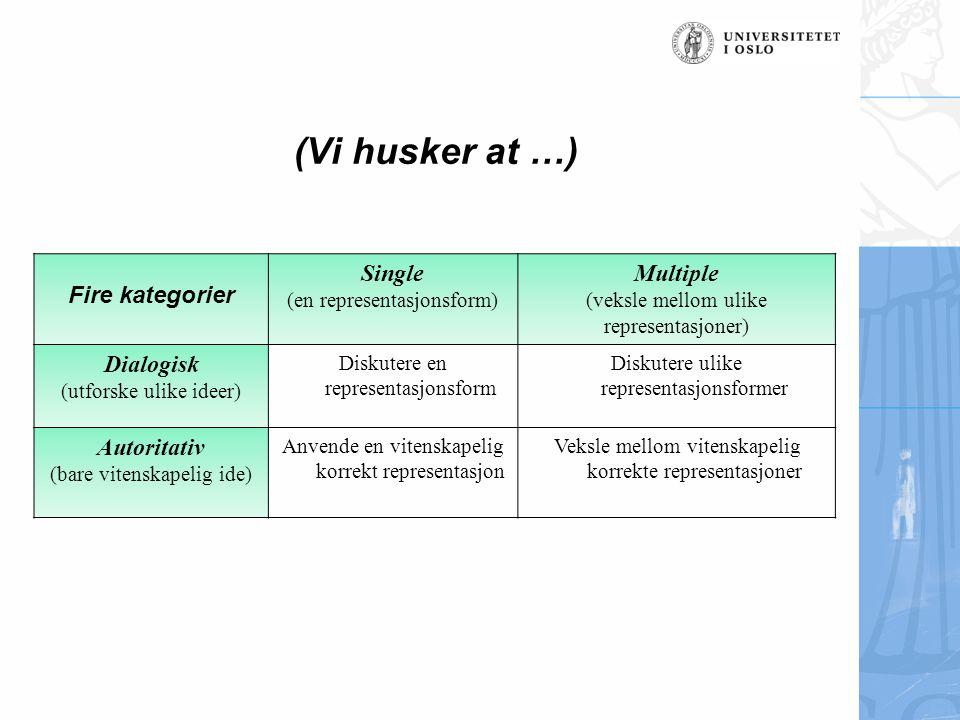 (Vi husker at …) Fire kategorier Single Multiple Dialogisk Autoritativ
