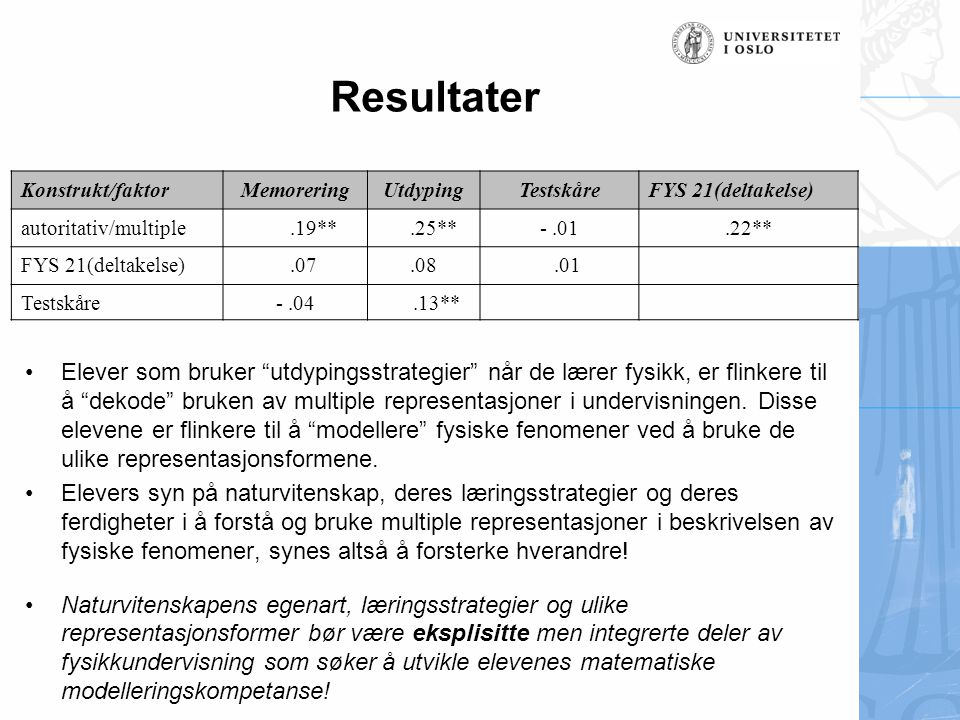 Resultater Konstrukt/faktor. Memorering. Utdyping. Testskåre. FYS 21(deltakelse) autoritativ/multiple.