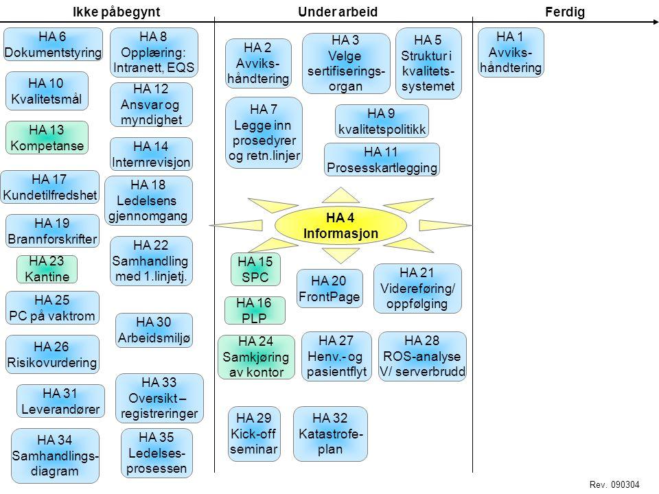 sertifiserings- organ HA 2 Avviks- håndtering