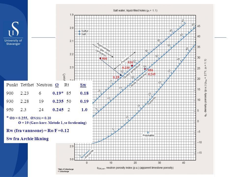 Punkt Tetthet Neutron Ø Rt Sw 2.23 6 0.19* 85 0.18