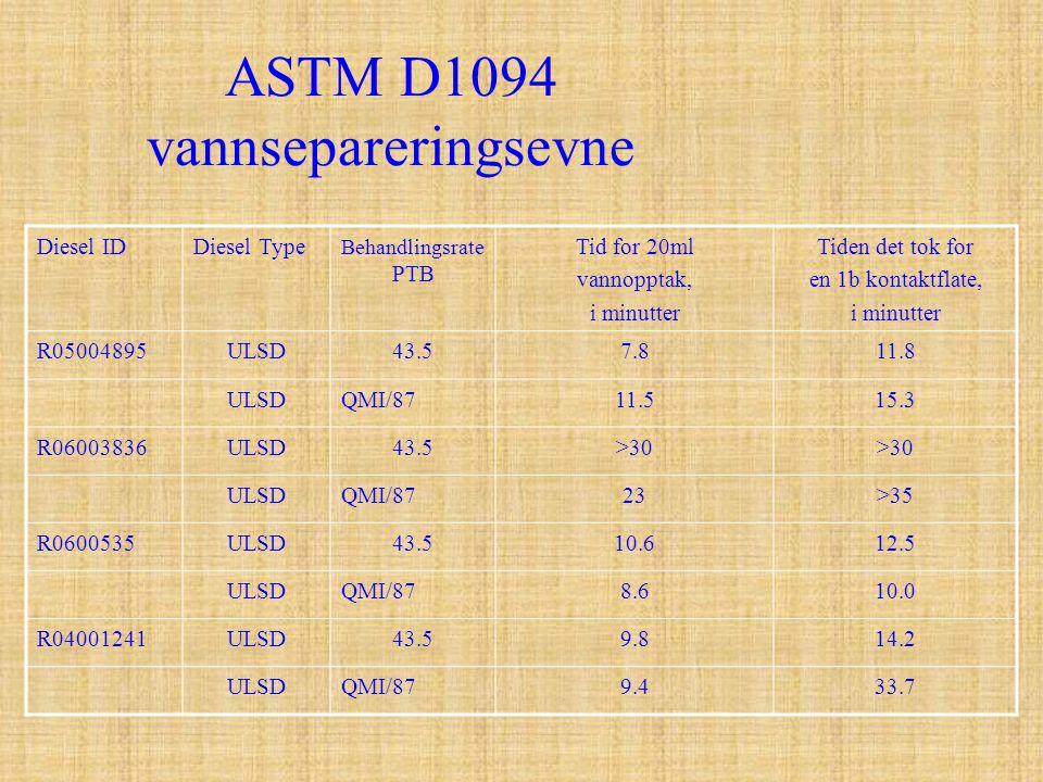 ASTM D1094 vannsepareringsevne