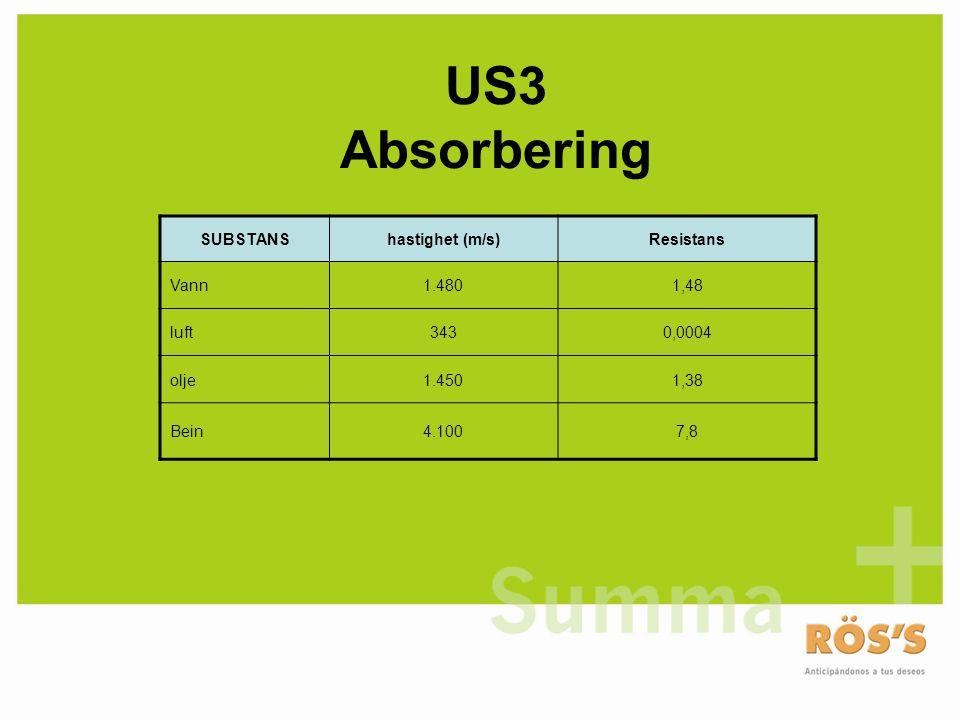 US3 Absorbering SUBSTANS hastighet (m/s) Resistans Vann 1.480 1,48