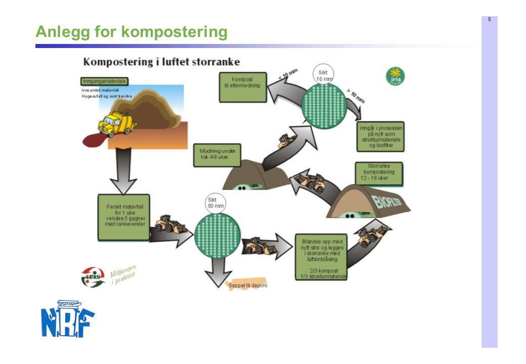Anlegg for kompostering
