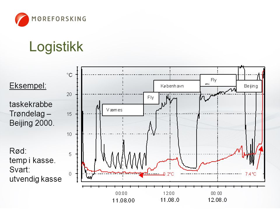 Logistikk Eksempel: taskekrabbe Trøndelag – Beijing 2000. Rød:
