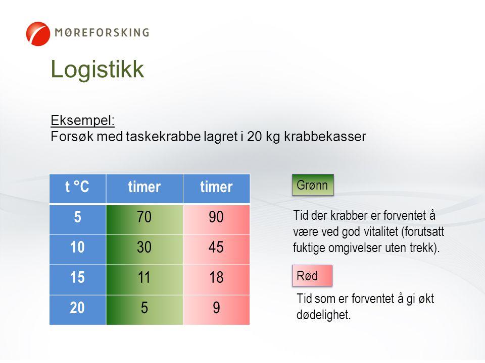 Logistikk t °C timer 5 70 90 10 30 45 15 11 18 20 9 Eksempel: