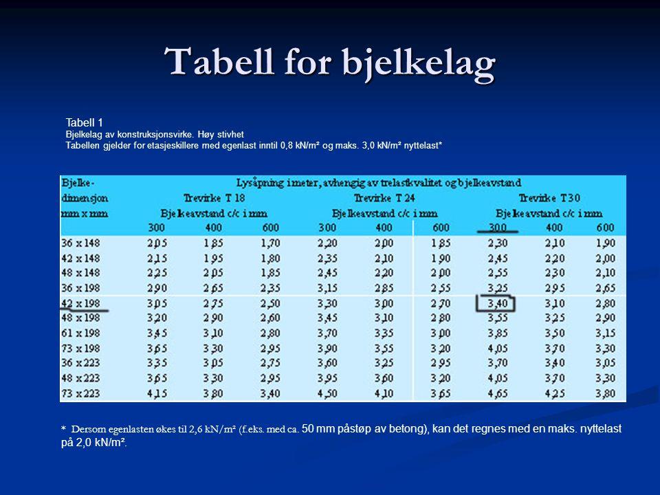 Tabell for bjelkelag Tabell 1