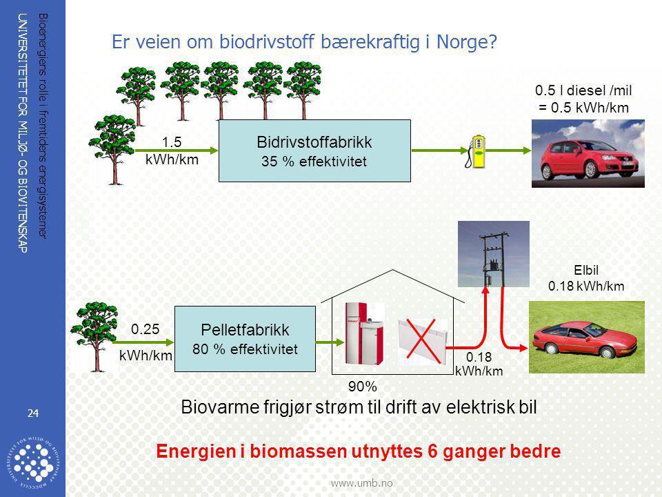 Er veien om biodrivstoff bærekraftig i Norge