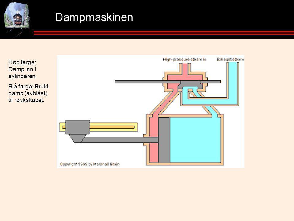 Dampmaskinen Rød farge: Damp inn i sylinderen