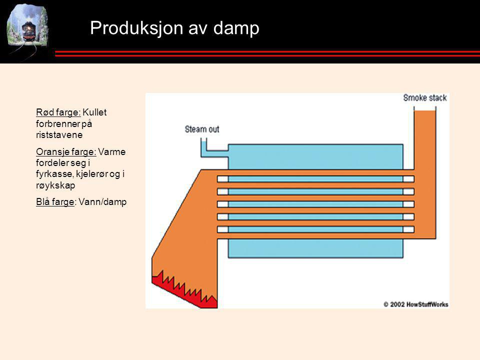 Produksjon av damp Rød farge: Kullet forbrenner på riststavene