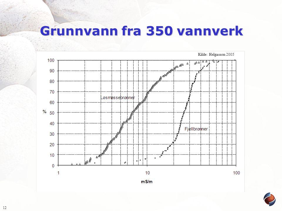 Grunnvann fra 350 vannverk