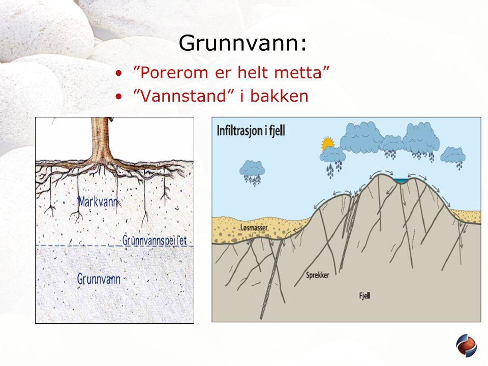 Grunnvann: Porerom er helt metta Vannstand i bakken