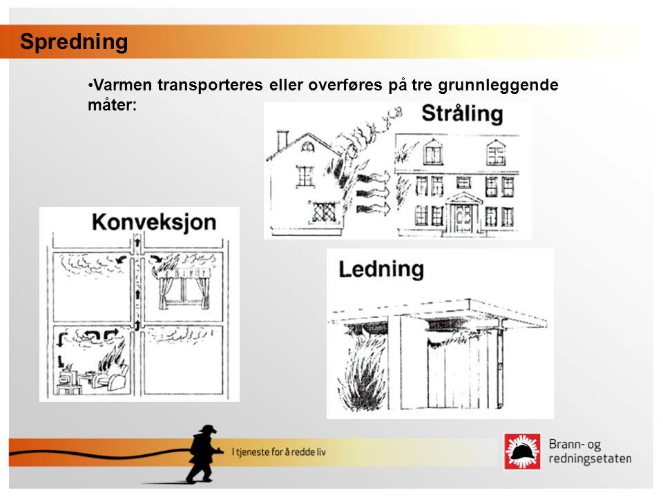 Spredning Varmen transporteres eller overføres på tre grunnleggende måter: