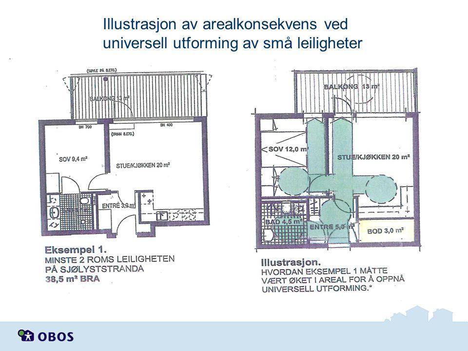 Illustrasjon av arealkonsekvens ved