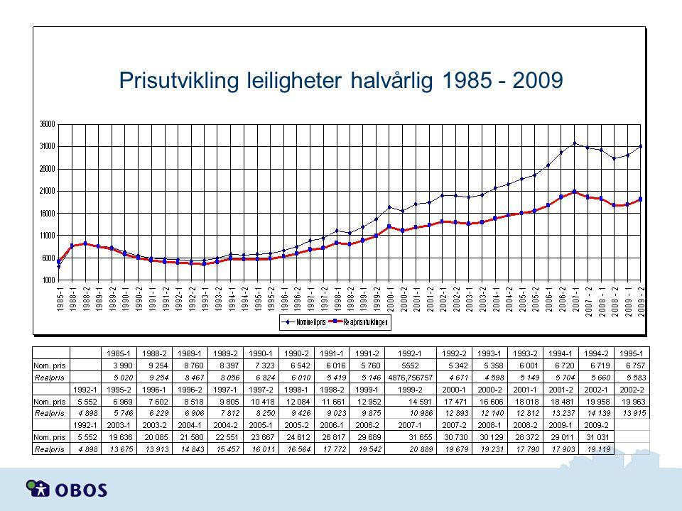 Prisutvikling leiligheter halvårlig 1985 - 2009