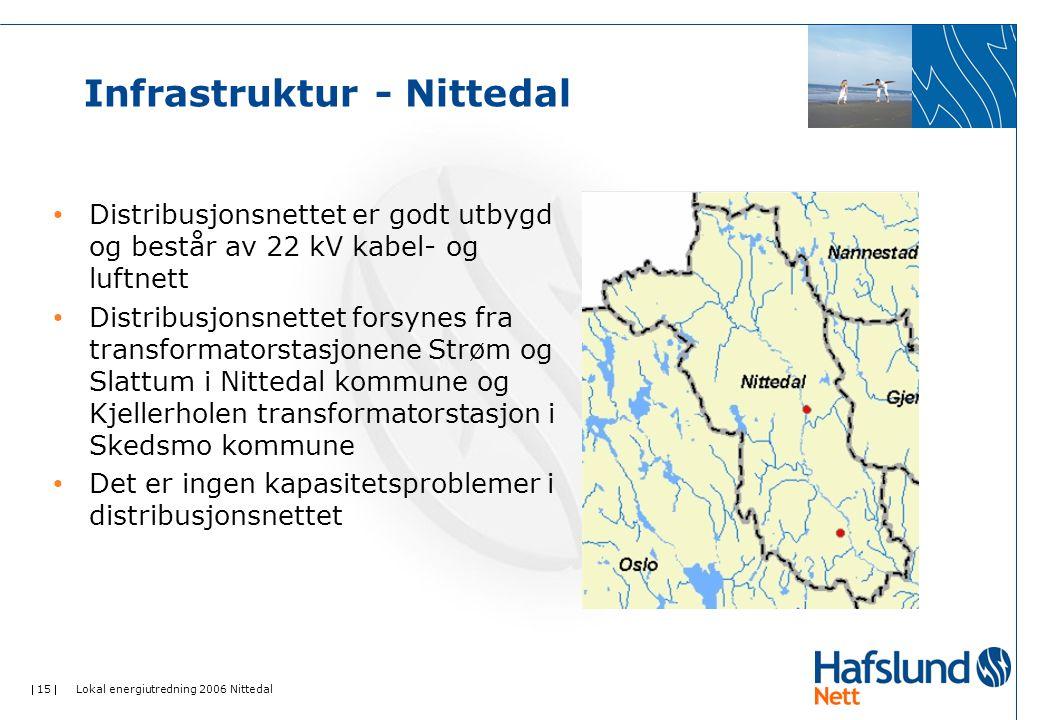 Infrastruktur - Nittedal