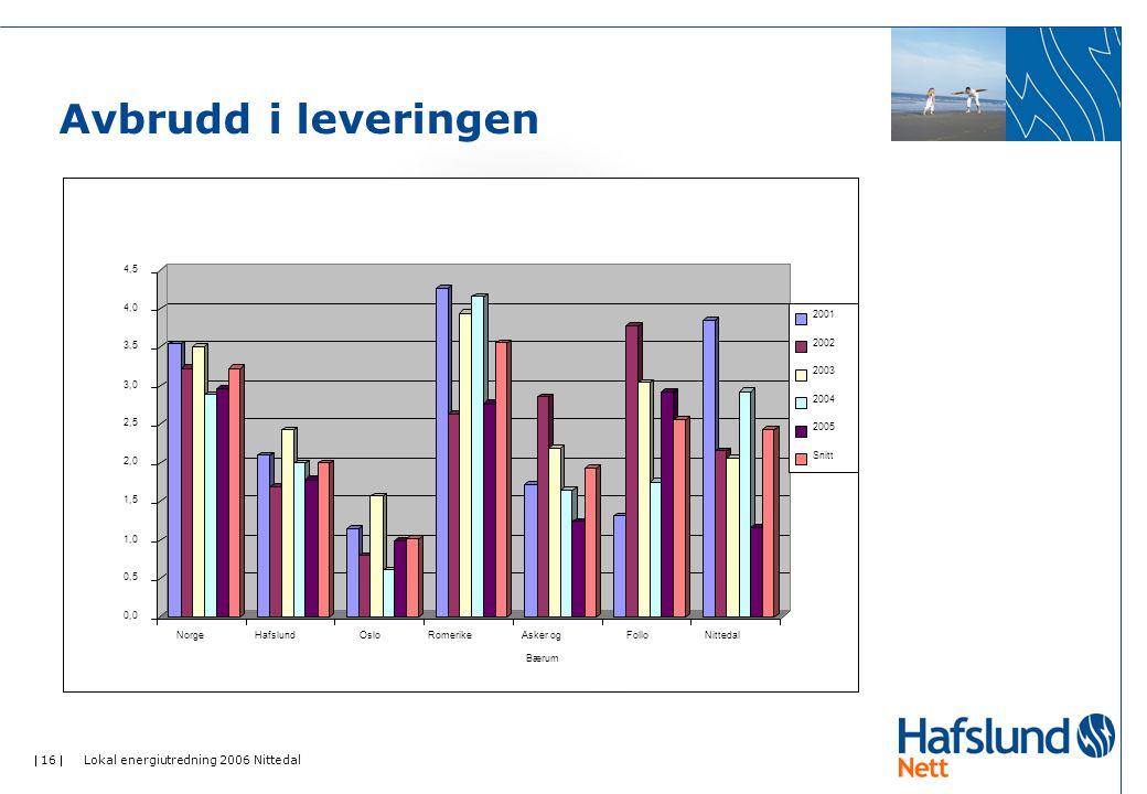 Avbrudd i leveringen Lokal energiutredning 2006 Nittedal 0,0 0,5 1,0