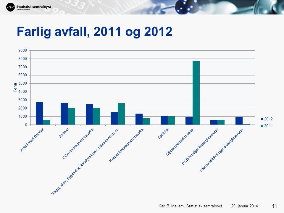 Farlig avfall, 2011 og 2012 Kari B. Mellem, Statistisk sentralbyrå