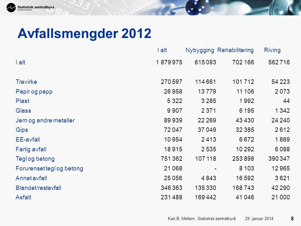 Avfallsmengder 2012 I alt Nybygging Rehabilitering Riving 1 879 975