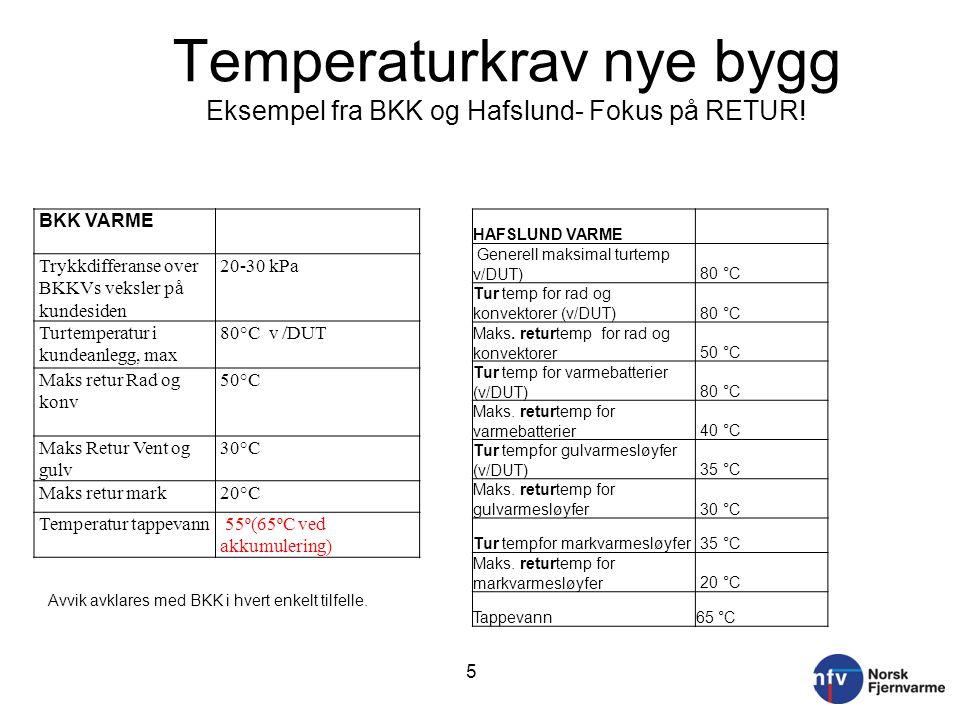 Temperaturkrav nye bygg Eksempel fra BKK og Hafslund- Fokus på RETUR!