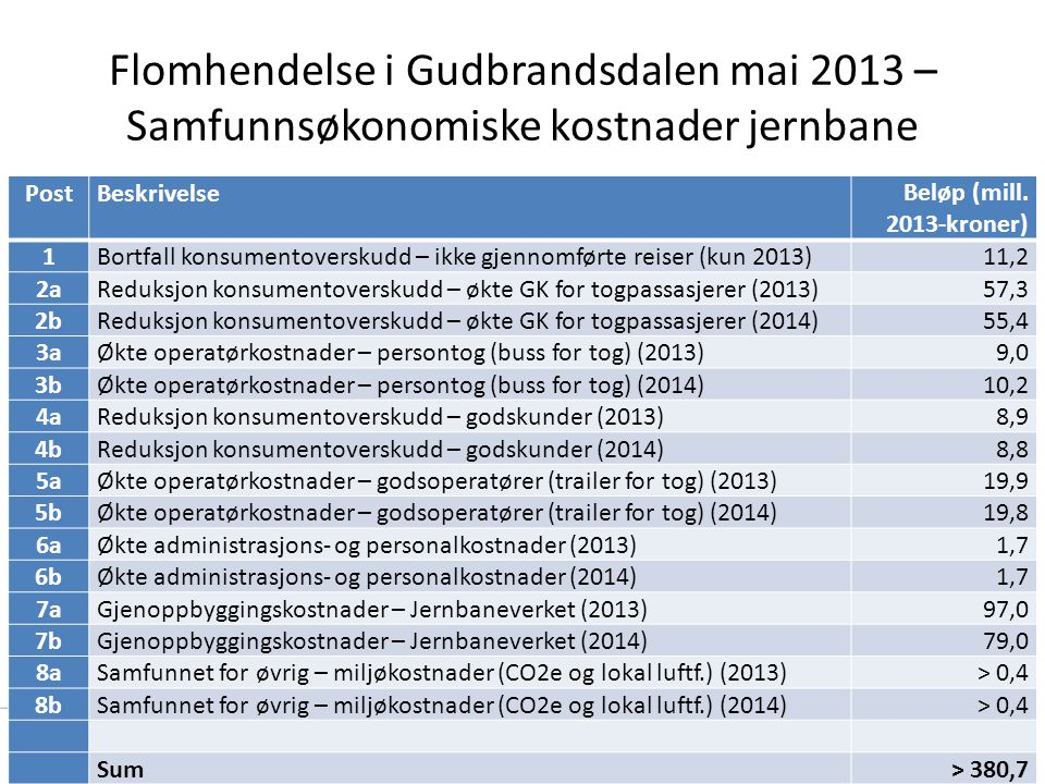 Flomhendelse i Gudbrandsdalen mai 2013 – Samfunnsøkonomiske kostnader jernbane