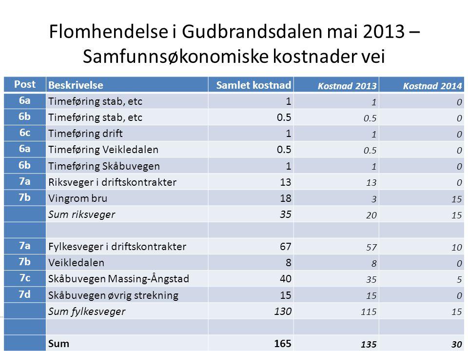 Flomhendelse i Gudbrandsdalen mai 2013 – Samfunnsøkonomiske kostnader vei