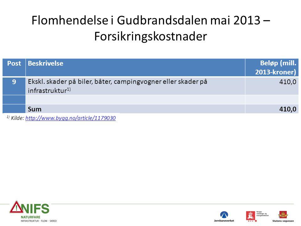 Flomhendelse i Gudbrandsdalen mai 2013 – Forsikringskostnader