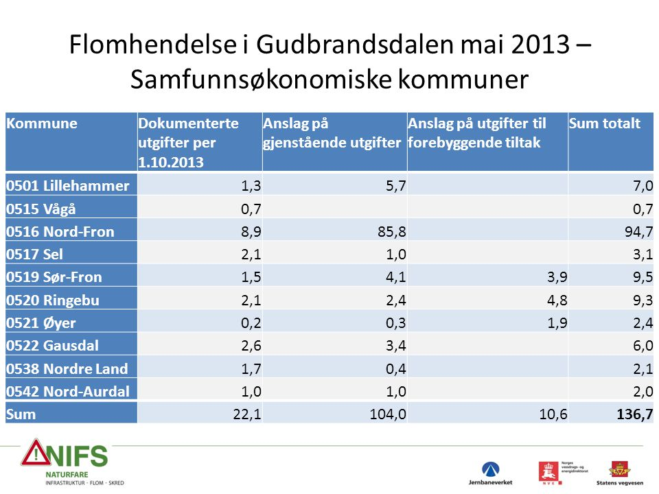 Flomhendelse i Gudbrandsdalen mai 2013 – Samfunnsøkonomiske kommuner
