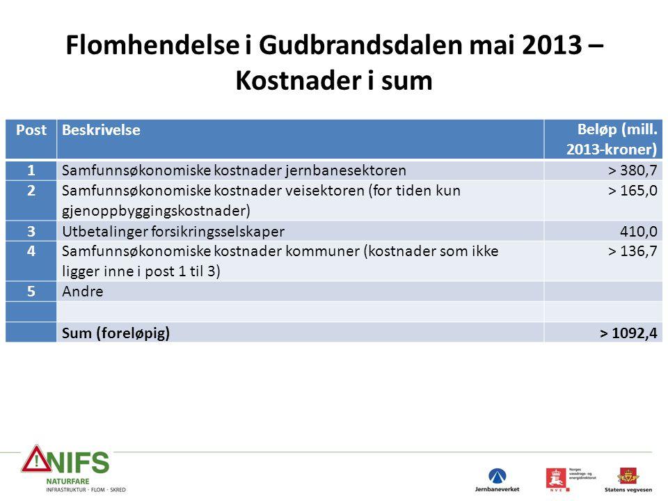 Flomhendelse i Gudbrandsdalen mai 2013 – Kostnader i sum