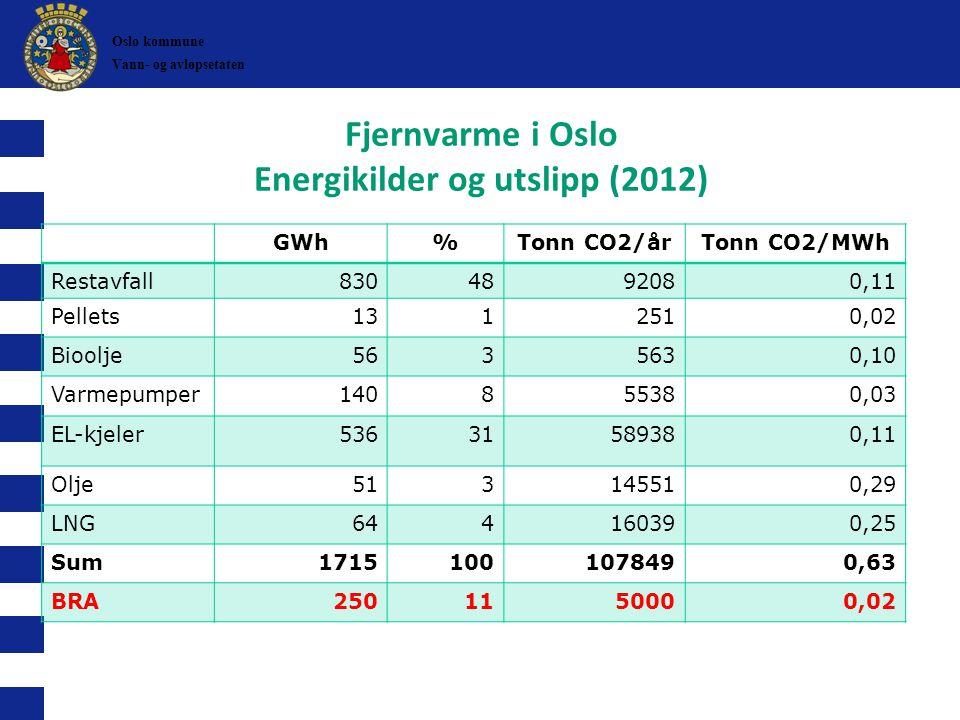 Fjernvarme i Oslo Energikilder og utslipp (2012)
