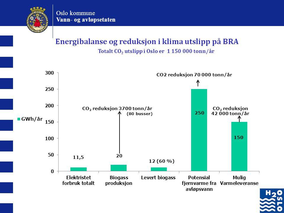 Energibalanse og reduksjon i klima utslipp på BRA
