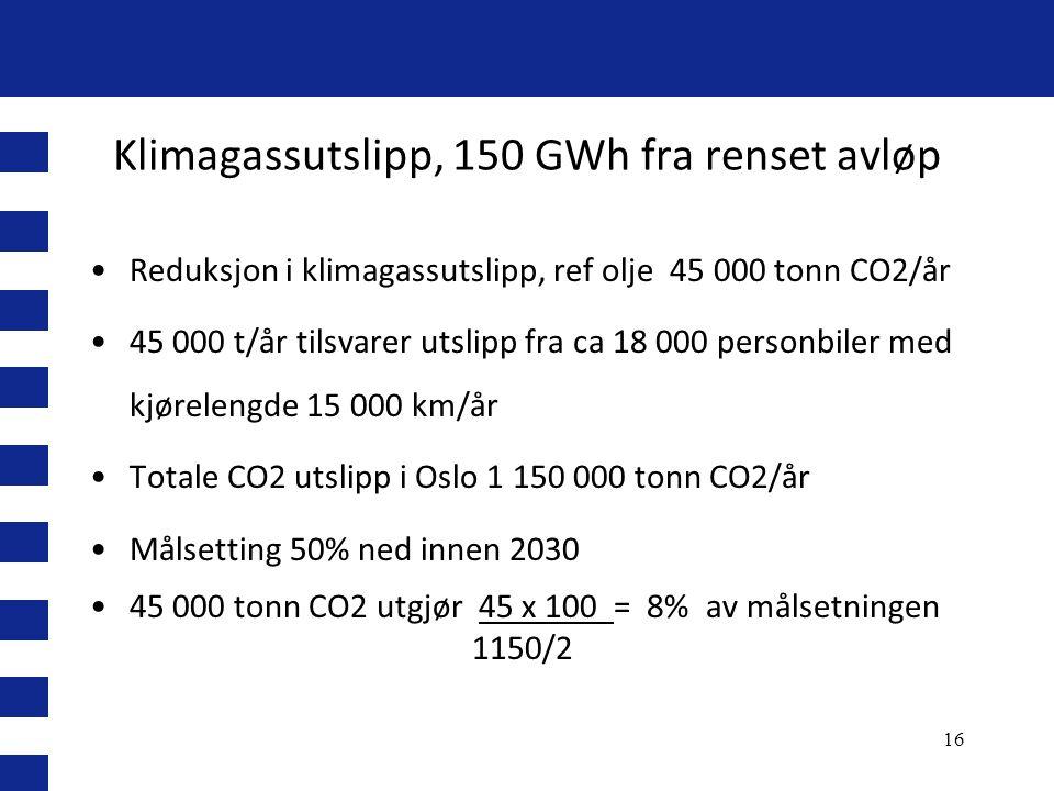 Klimagassutslipp, 150 GWh fra renset avløp