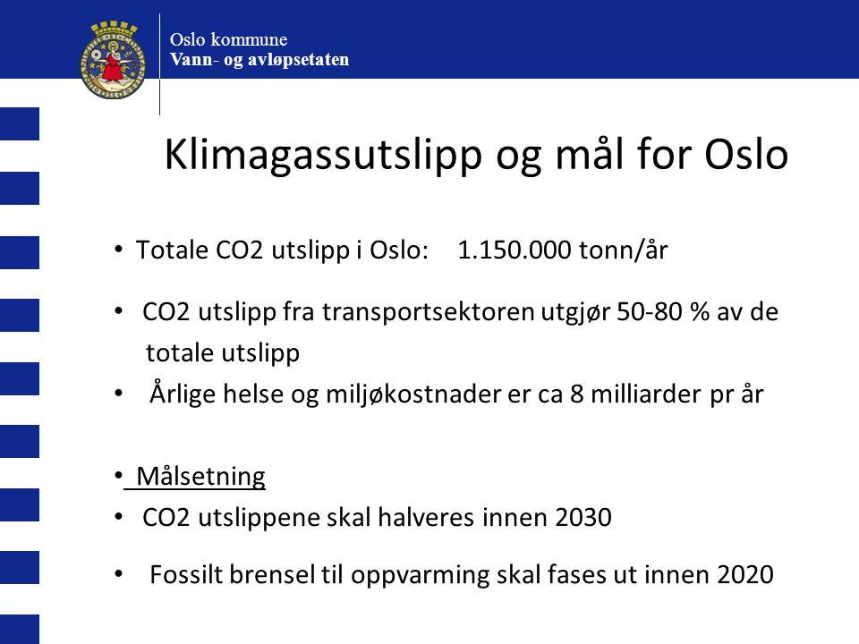 Klimagassutslipp og mål for Oslo