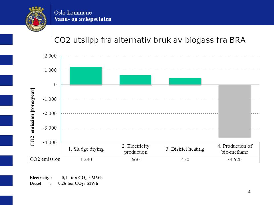 CO2 utslipp fra alternativ bruk av biogass fra BRA