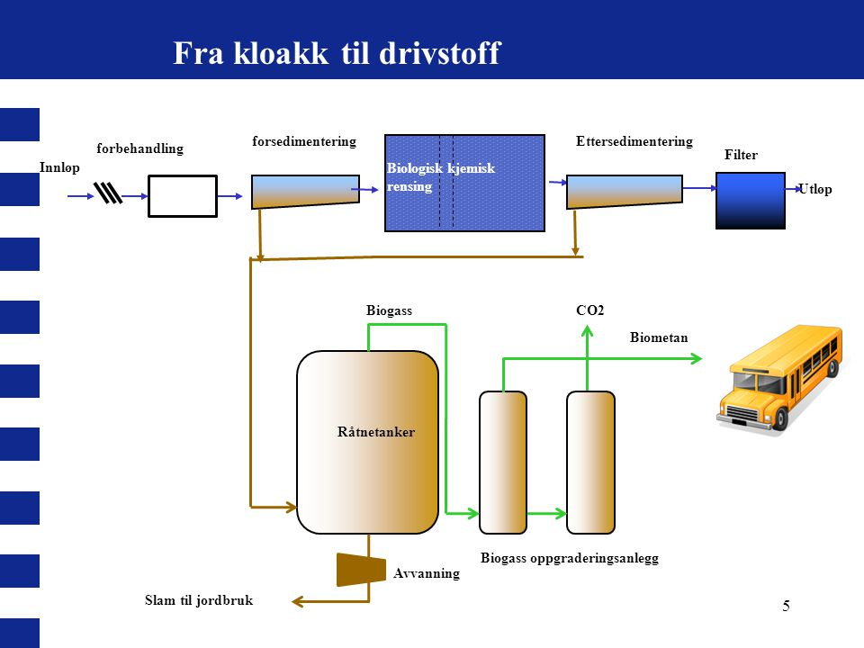 Fra kloakk til drivstoff