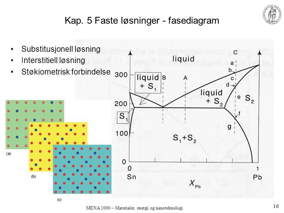 Kap. 5 Faste løsninger - fasediagram