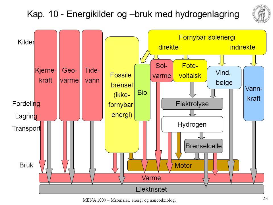 Kap. 10 - Energikilder og –bruk med hydrogenlagring
