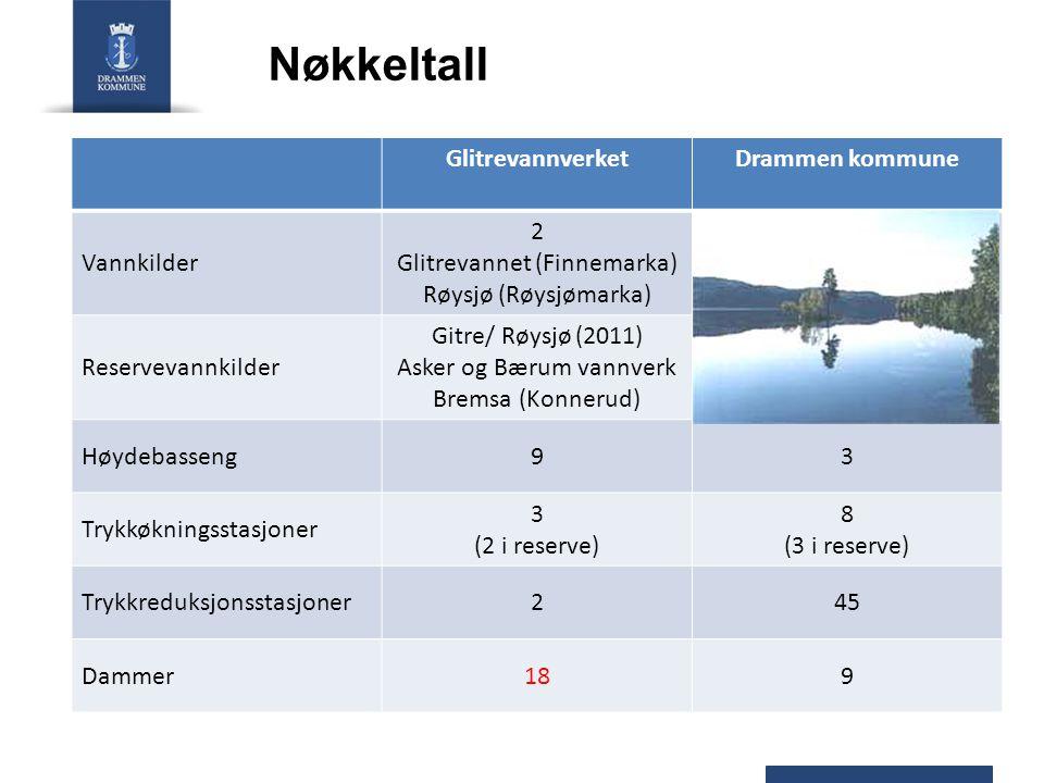 Nøkkeltall Glitrevannverket Drammen kommune Vannkilder 2