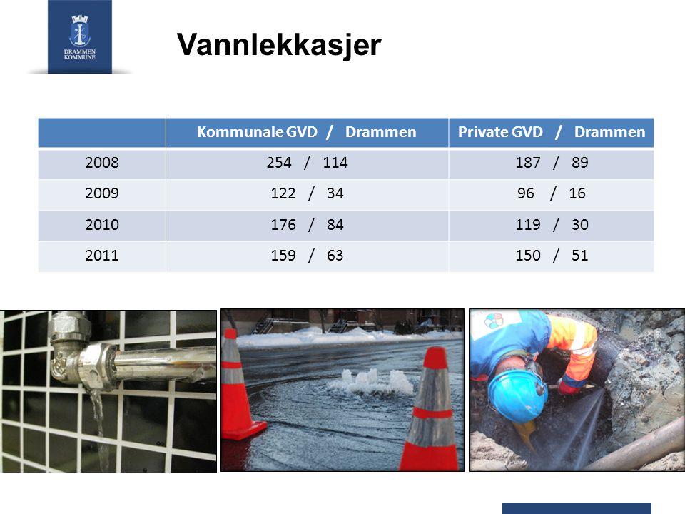 Kommunale GVD / Drammen
