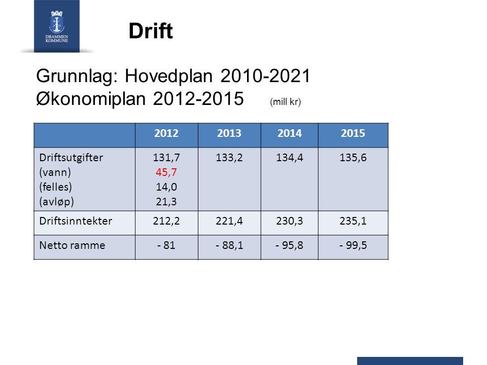 Drift Grunnlag: Hovedplan 2010-2021 Økonomiplan 2012-2015 (mill kr)