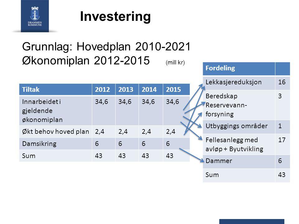 Investering Grunnlag: Hovedplan 2010-2021