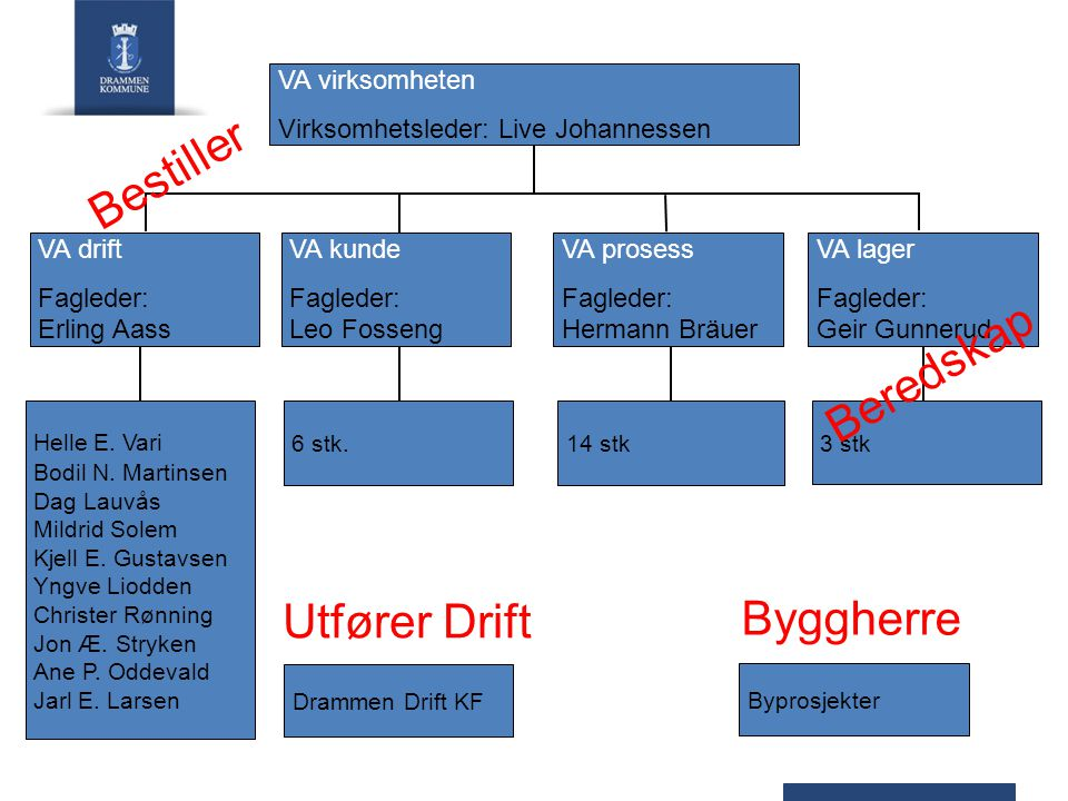 Bestiller Beredskap Byggherre Utfører Drift VA virksomheten